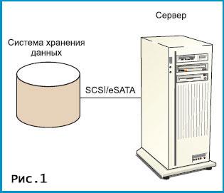 Система хранения данных своими руками